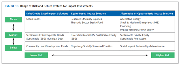 Exhibit 13: Range of Risk and Return Profiles for Impact Investments
