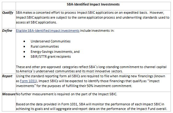 Fig. 2 – Summary of fundamental guidelines for SBA-Identified Impact Investments. Source: https://www.sba.gov/content/impact-investment-fund-overview