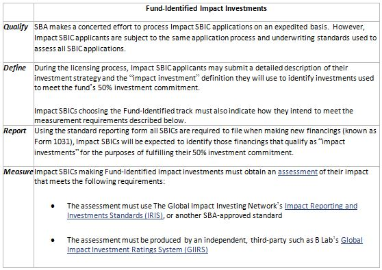 Fig 3. – Summary of fundamental guidelines for Fund-Identified Impact Investments Source: https://www.sba.gov/content/impact-investment-fund-overview