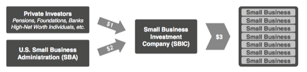 Fig. 1 – The SBA typically provides $3 in debt capital for every $1 raised by an SBIC, with a cap of $150 million. In FY2013, the SBIC Program invested $3.5 billion in financing dollars to small businesses. Source: https://www.sba.gov/blogs/what-know-abou