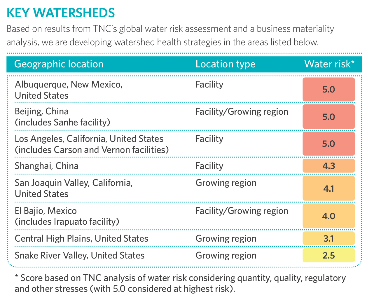 TNC and GM's 8 prioritized watersheds
