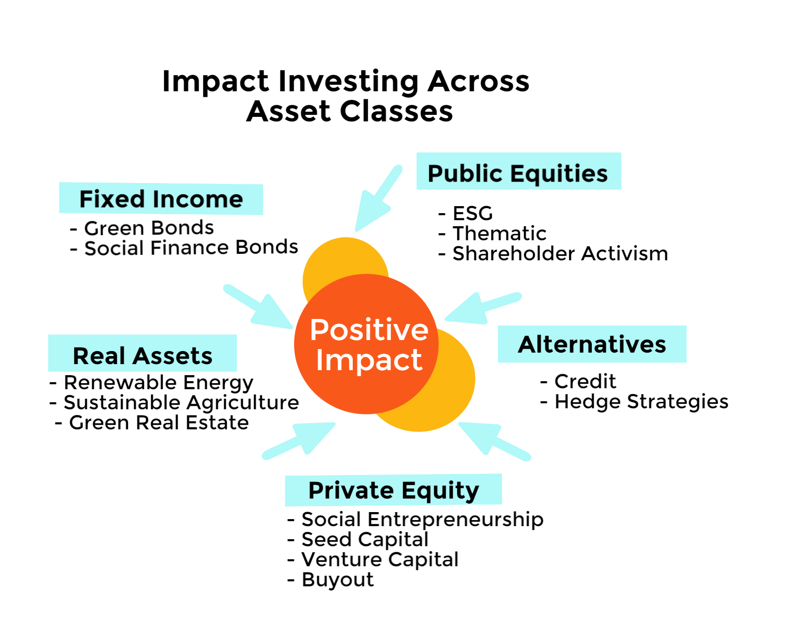 Impact investing and assets forex 64 bit
