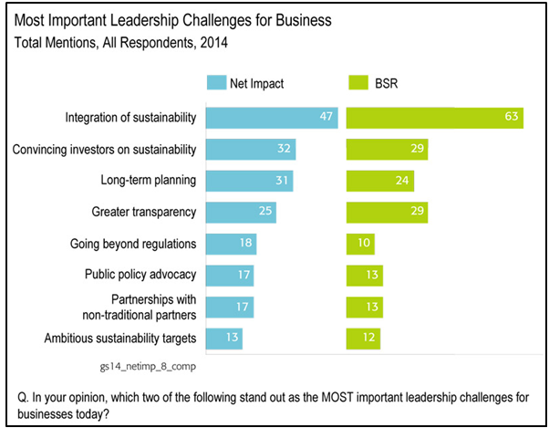 Most Important Leadership Challenges for Business