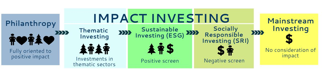 us sustainable responsible and impact investing As a growing number of investors seek to make investments in line with both their financial goals and personal values, many wonder what the differences are between socially responsible investing and impact investing in this article, we discuss some of the key differences between the two.