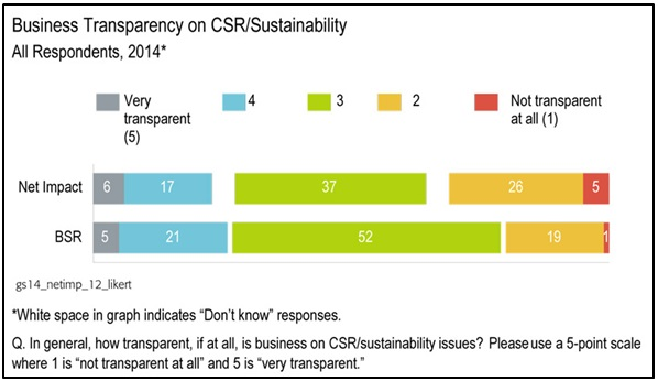 Business Transparency on CSR/Sustainability